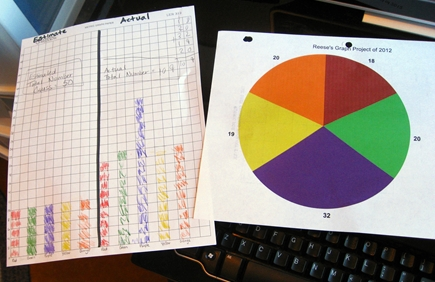 Print your pie graph set it next to your bar graph and compare