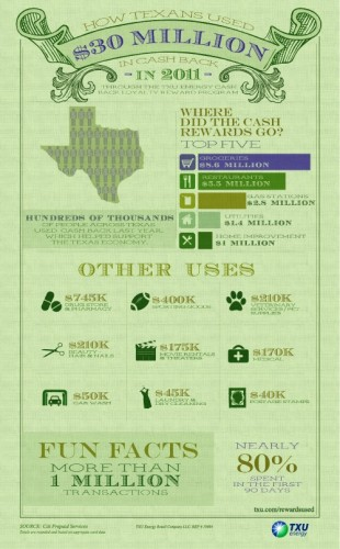 TXU Infographic on where people spend rewards