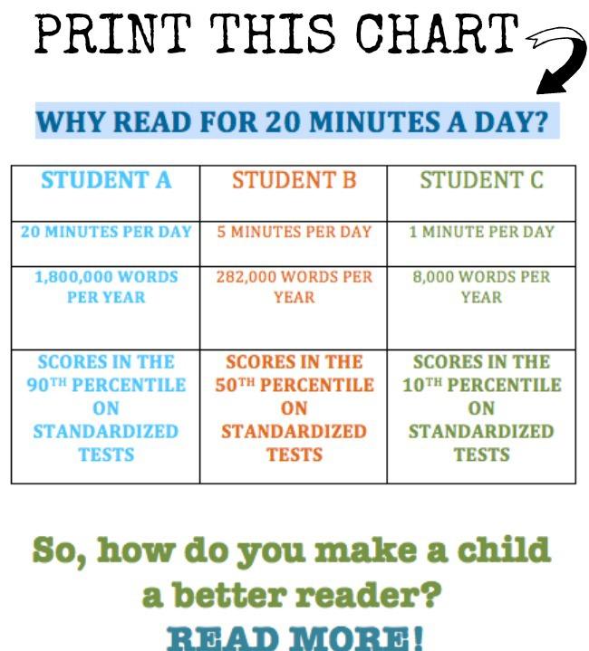 printable chart