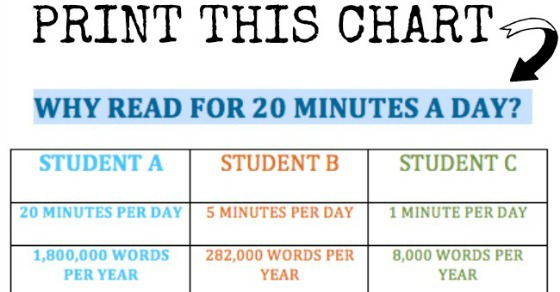 How long should you read with your