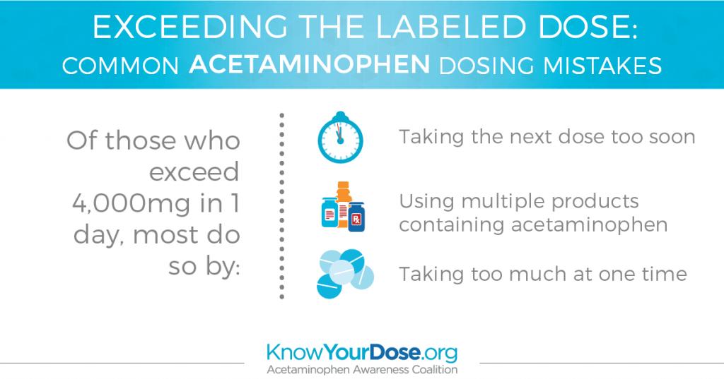 Acetaminophen Dosing Errors