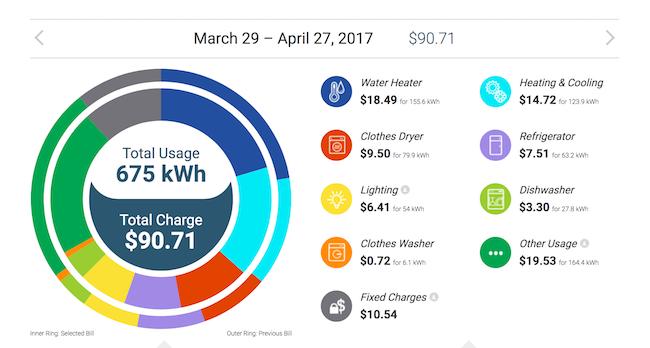 Direct Energy Plan